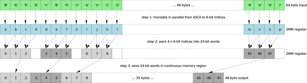 AVX512F base64 coding and decoding